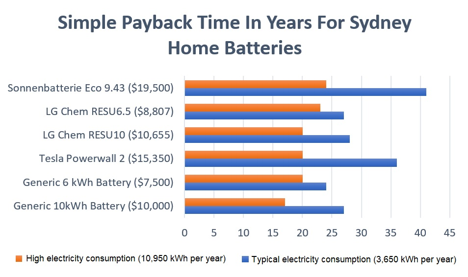 home solar battery payback graph