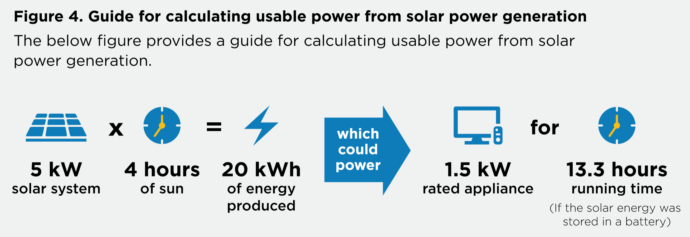 calculating usable power from solar