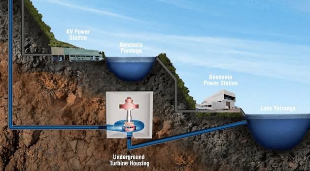 Graphic of the propused upgrade to the Shoalhaven hydro scheme. Photo: Origin Energy.