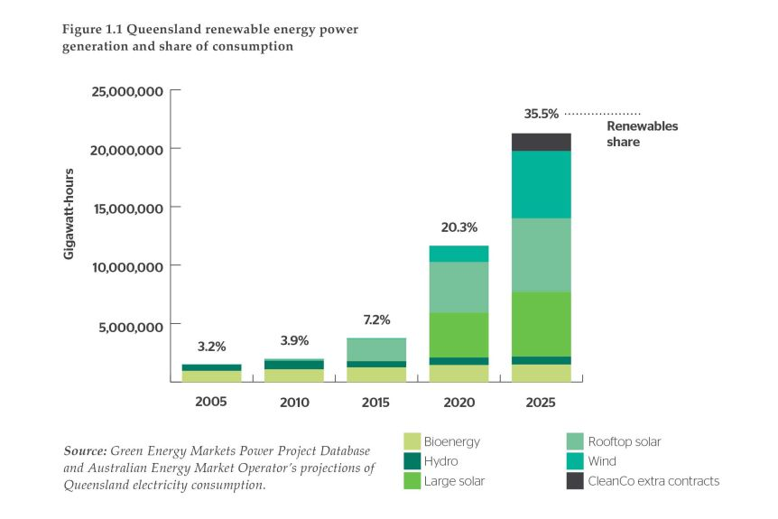 A graph showing Queensland's renewable energy power increasing from 2005 to 2025