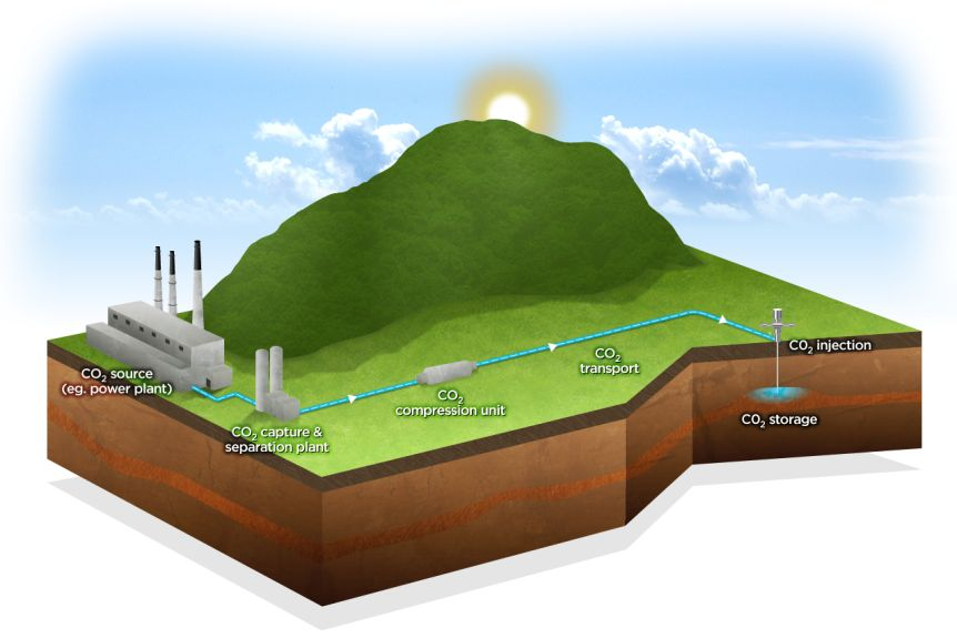 Infographic of how carbon capture works