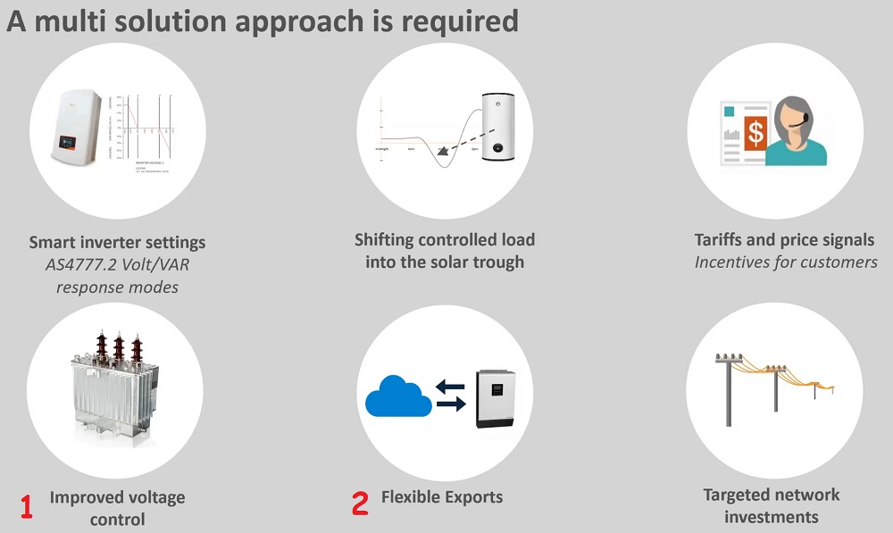 SAPN approach to managing solar energy exports