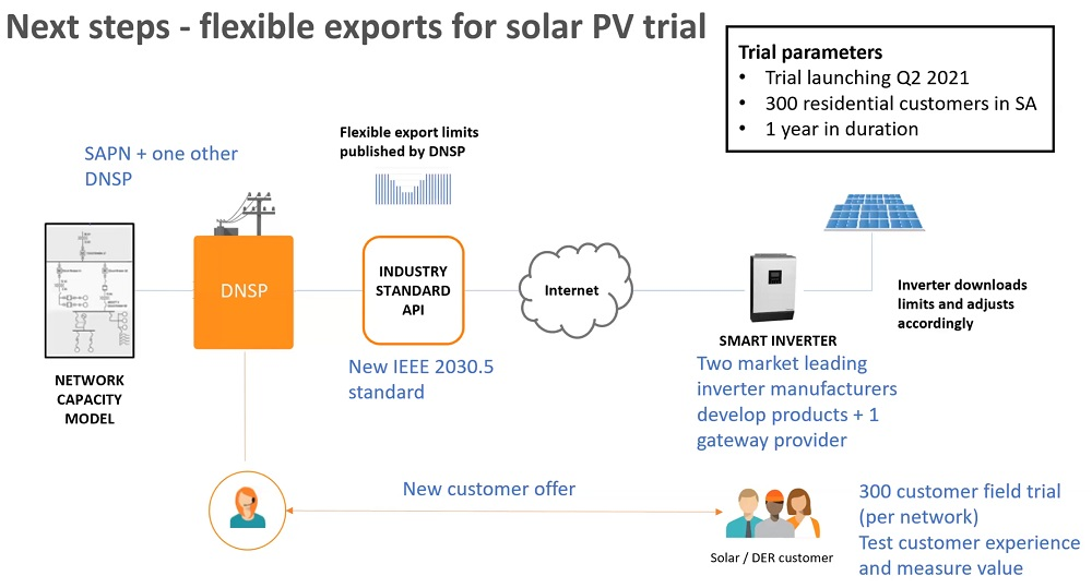 Flexible exports for solar PV trial