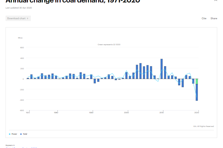 A graph showing the decline in coal this year, compared to the last four decades.